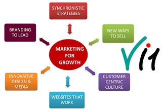 Digital Marketing in Ahmedabad